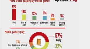 Mobile gamers behaviors reveal where and how often we play mobile games?